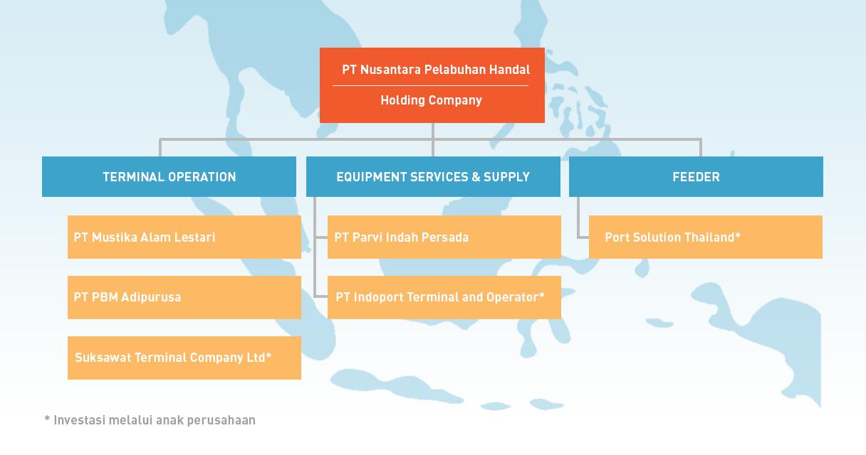 Struktur Perusahaan NPH