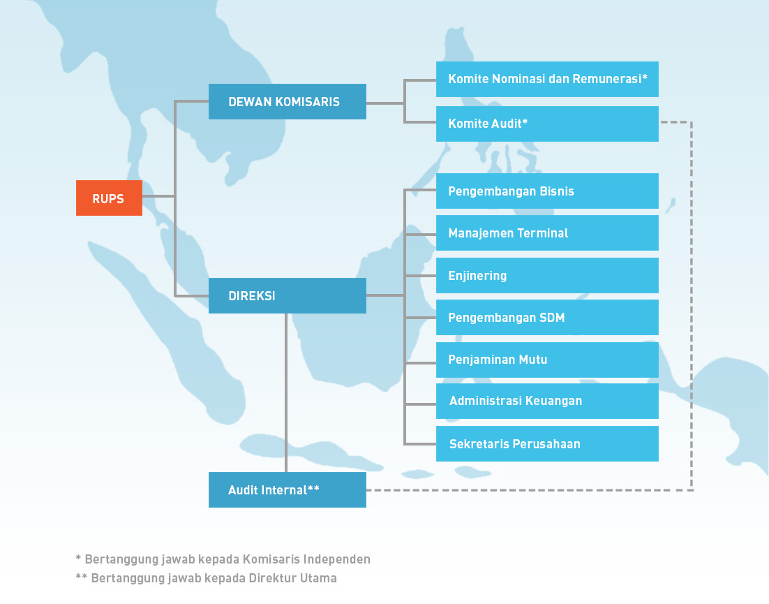 Struktur Organisasi NPH